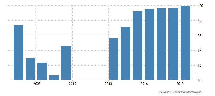 georgia total net enrolment rate lower secondary both sexes percent wb data