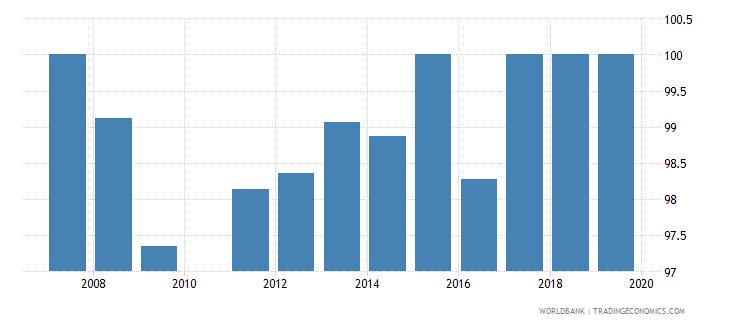 georgia total net enrolment rate primary female percent wb data