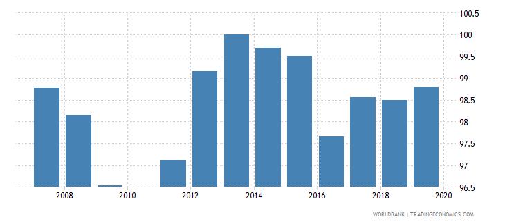 georgia total net enrolment rate primary male percent wb data