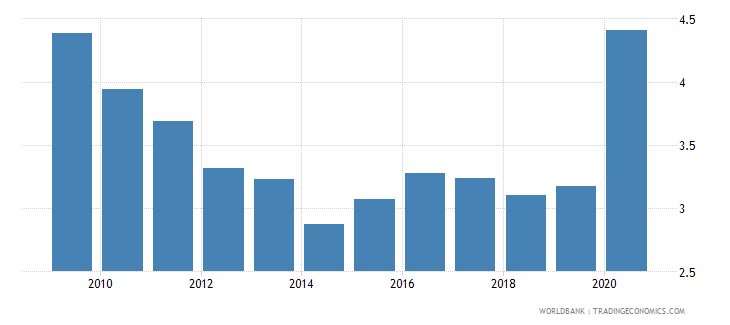 georgia total reserves in months of imports wb data