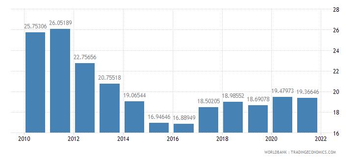 georgia total reserves percent of total external debt wb data