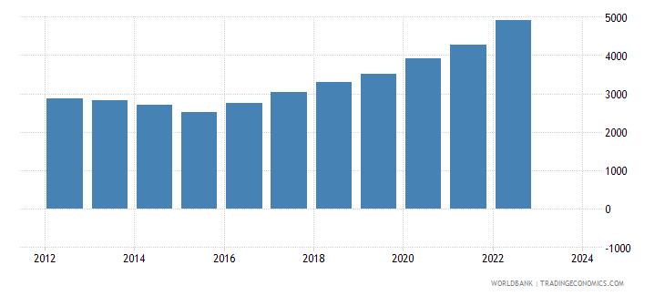 georgia total reserves wb data