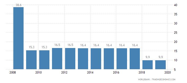 georgia total tax rate percent of profit wb data
