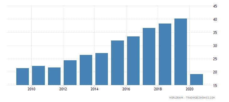 georgia trade in services percent of gdp wb data