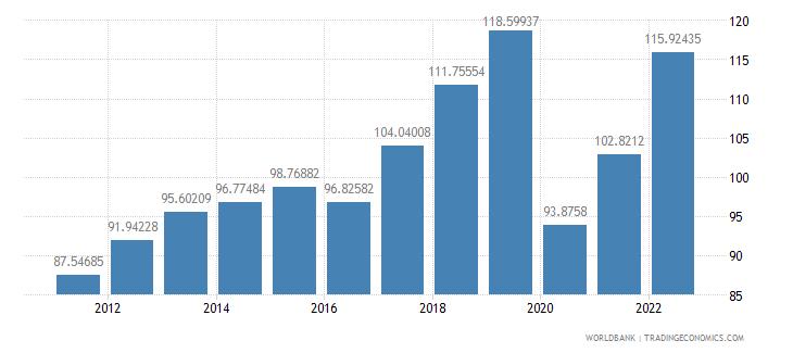 georgia trade percent of gdp wb data