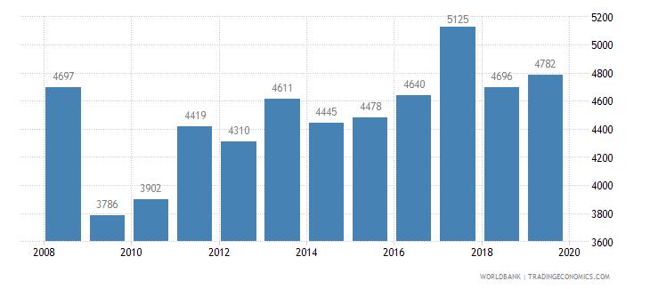 georgia trademark applications total wb data