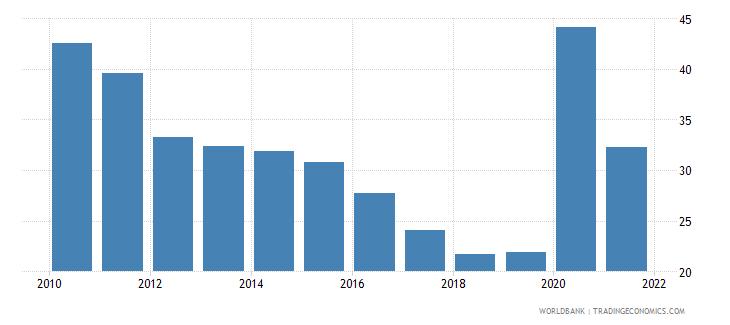 georgia transport services percent of service exports bop wb data
