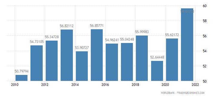 georgia transport services percent of service imports bop wb data