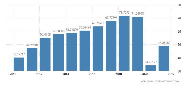 georgia travel services percent of service exports bop wb data
