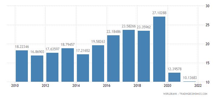 georgia travel services percent of service imports bop wb data