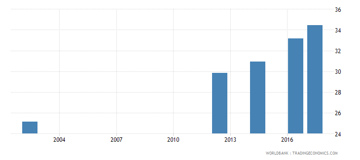 georgia uis percentage of population age 25 with at least a completed short cycle tertiary degree isced 5 or higher female wb data