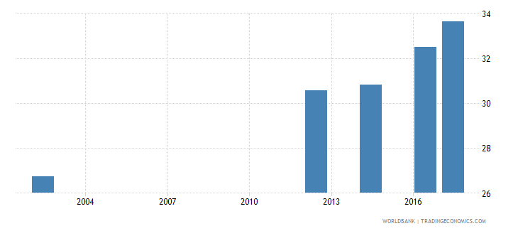 georgia uis percentage of population age 25 with at least a completed short cycle tertiary degree isced 5 or higher male wb data