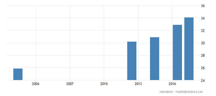 georgia uis percentage of population age 25 with at least a completed short cycle tertiary degree isced 5 or higher total wb data