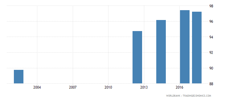 georgia uis percentage of population age 25 with at least completed lower secondary education isced 2 or higher female wb data