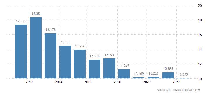 georgia unemployment female percent of female labor force wb data