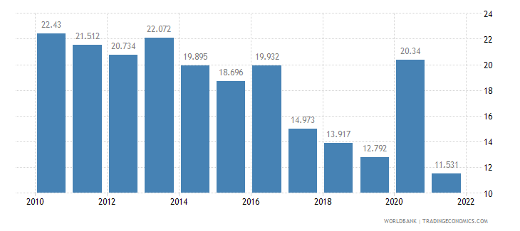 georgia unemployment male percent of male labor force wb data