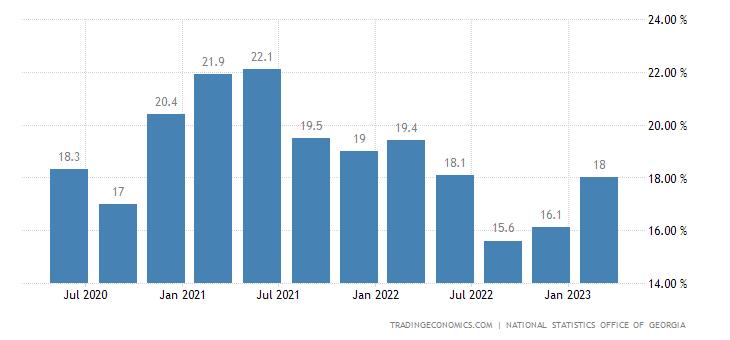 Georgia Unemployment Rate