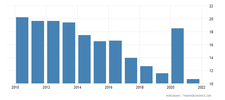georgia unemployment total percent of total labor force wb data