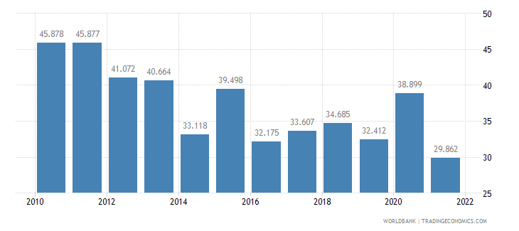georgia unemployment youth female percent of female labor force ages 15 24 wb data