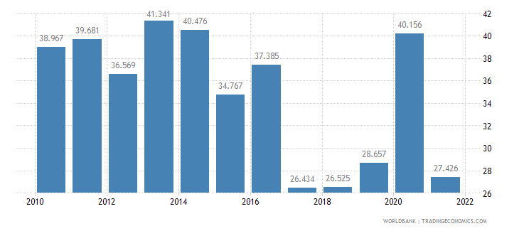 georgia unemployment youth male percent of male labor force ages 15 24 wb data