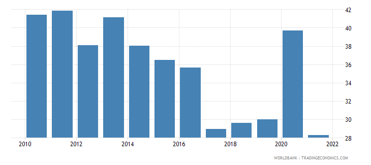 georgia unemployment youth total percent of total labor force ages 15 24 wb data