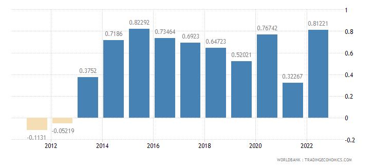 georgia urban population growth annual percent wb data