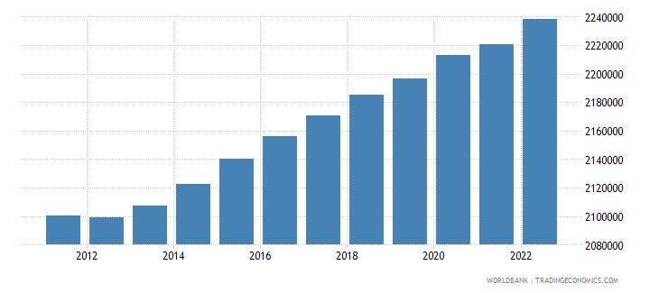 georgia urban population wb data