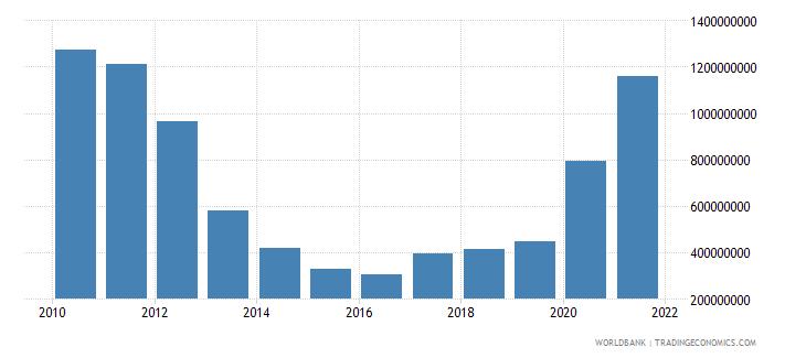 georgia use of imf credit dod us dollar wb data