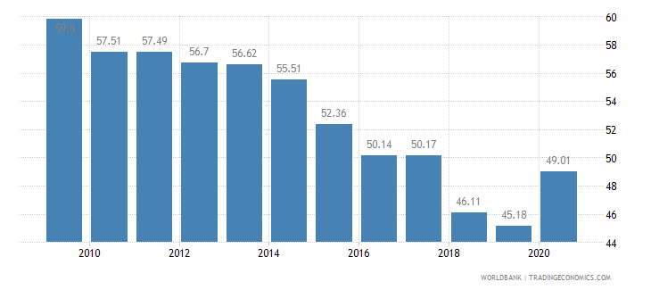 georgia vulnerable employment female percent of female employment wb data