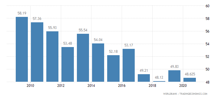 georgia vulnerable employment male percent of male employment wb data