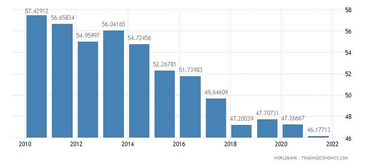 georgia vulnerable employment total percent of total employment wb data