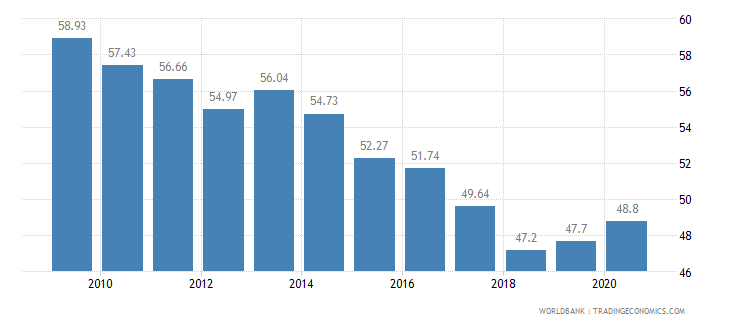 georgia vulnerable employment total percent of total employment wb data