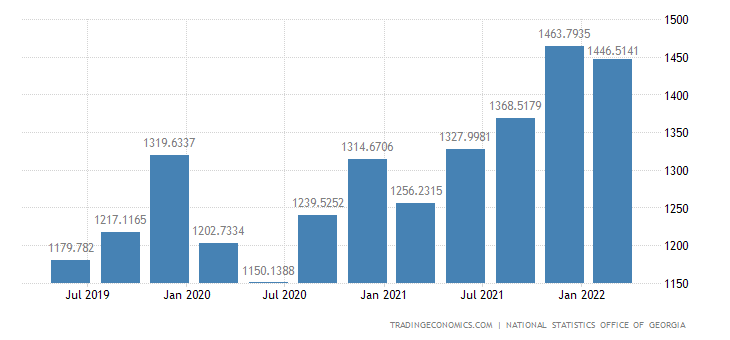 Georgia Average Monthly Wages | 2019 | Data | Chart | Calendar