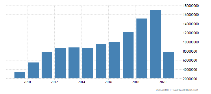 georgia workers remittances and compensation of employees paid us dollar wb data