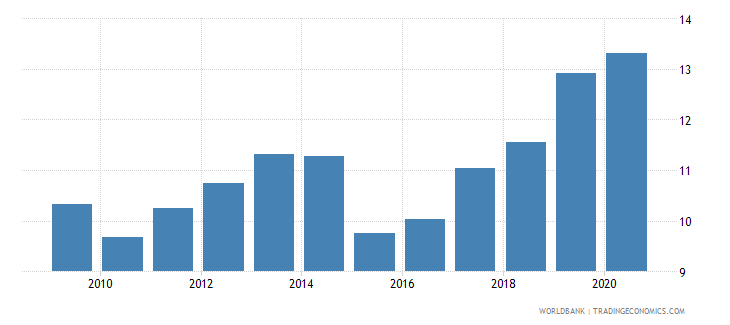 georgia workers remittances and compensation of employees received percent of gdp wb data