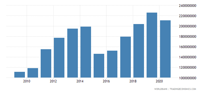 georgia workers remittances and compensation of employees received us dollar wb data