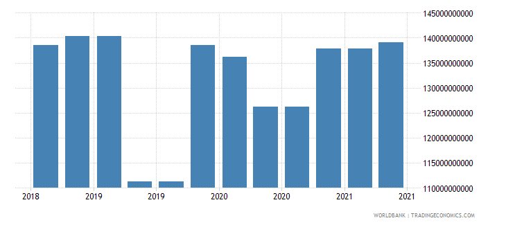 germany 09_insured export credit exposures berne union wb data