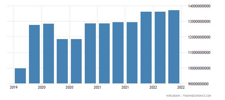 germany 10_insured export credit exposures short term bu wb data