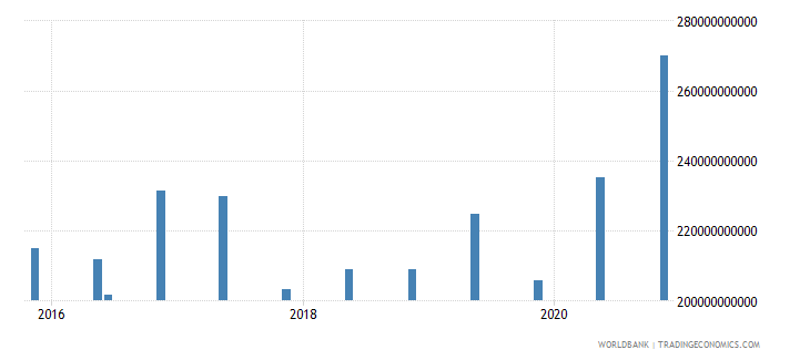 germany 15_debt securities held by nonresidents total short term wb data