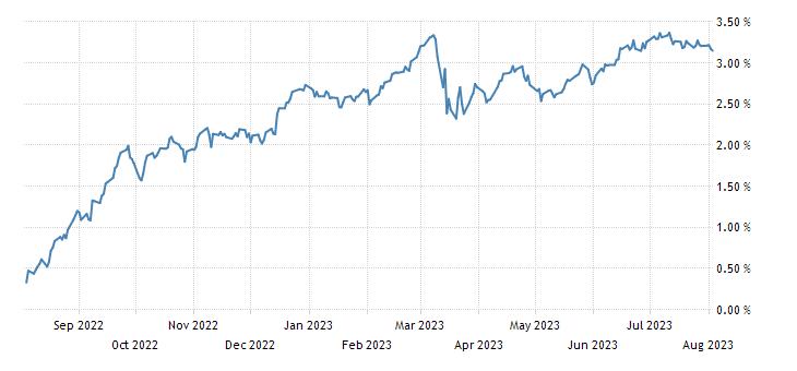 Germany 2 Year Schatz Yield