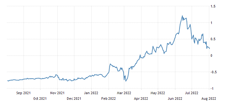 Germany 2 Year Schatz Yield