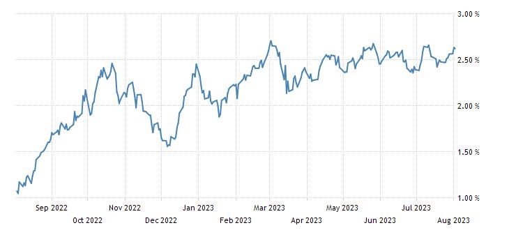 Germany 30 Year Bond Yield