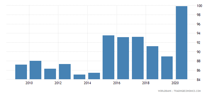 germany 5 bank asset concentration wb data
