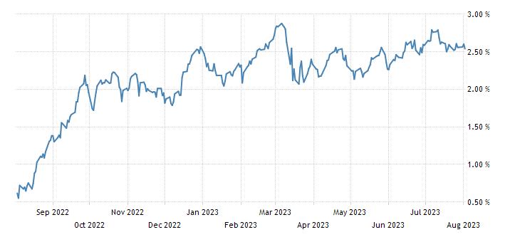 Germany 5 Year Bobl Yield