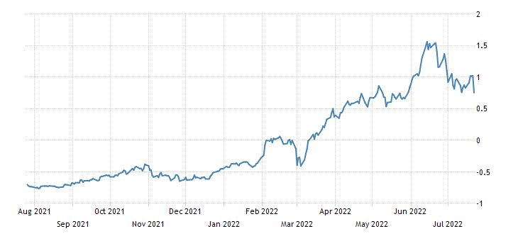Germany 5 Year Bobl Yield