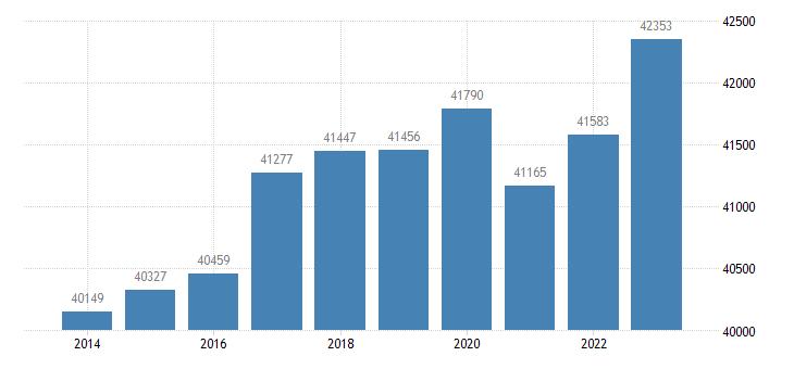germany active population aged 15 64 eurostat data