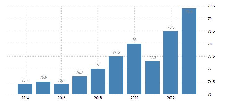 germany activity rate eurostat data