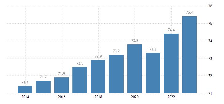 germany activity rate females eurostat data