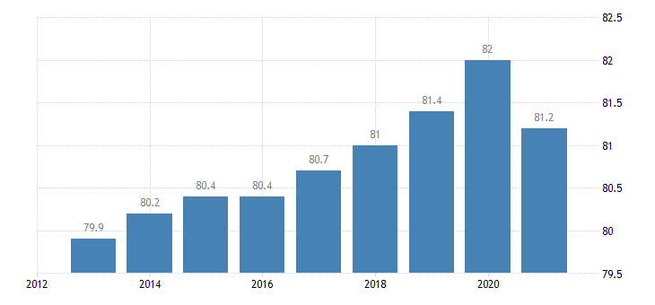 germany activity rate from 20 to 64 years eurostat data