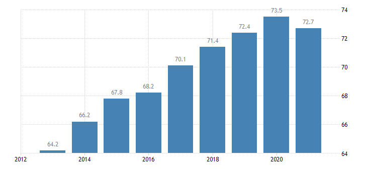 germany activity rate from 55 to 64 years eurostat data
